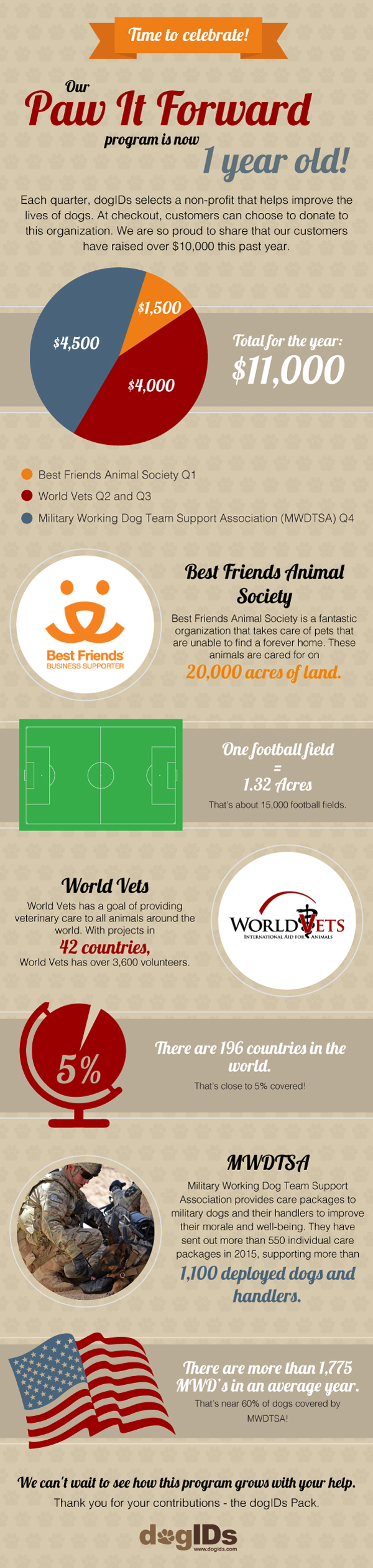 Paw It Forward Infographic